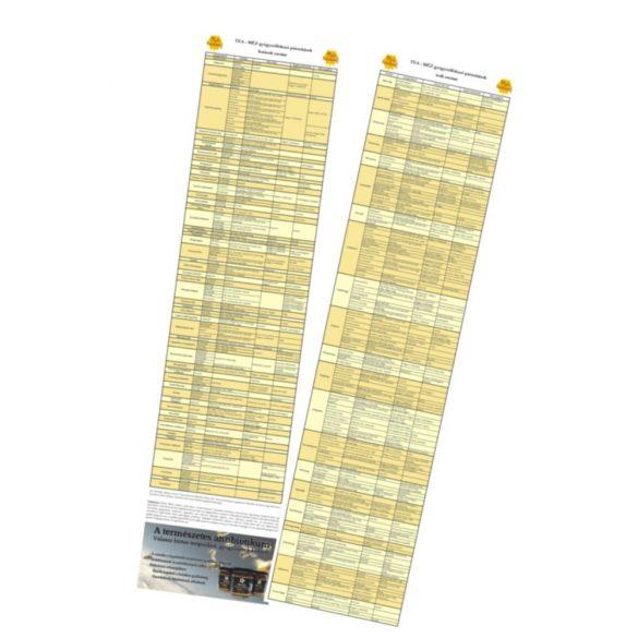 Tea-Méz gyógyerőfokozó párosítások nyomtatott táblázat
